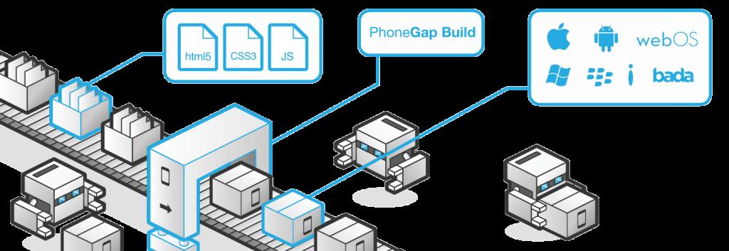 build-diagram